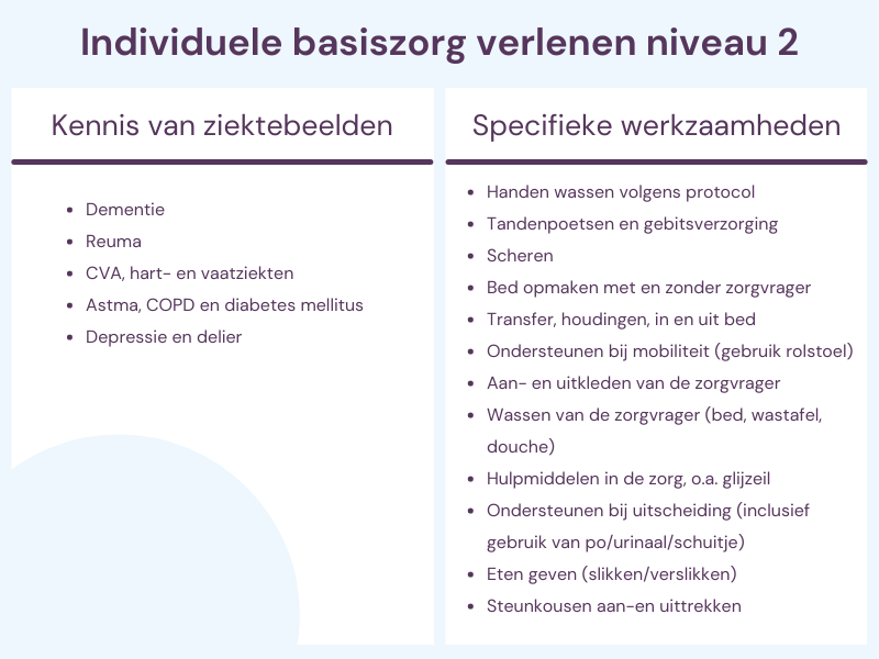 Kennis en werkzaamheden individuele basiszorg verlenen niveau 2